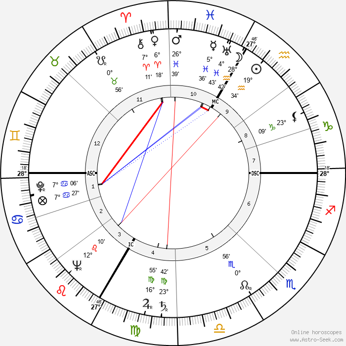 Lana Turner - Birth horoscope chart