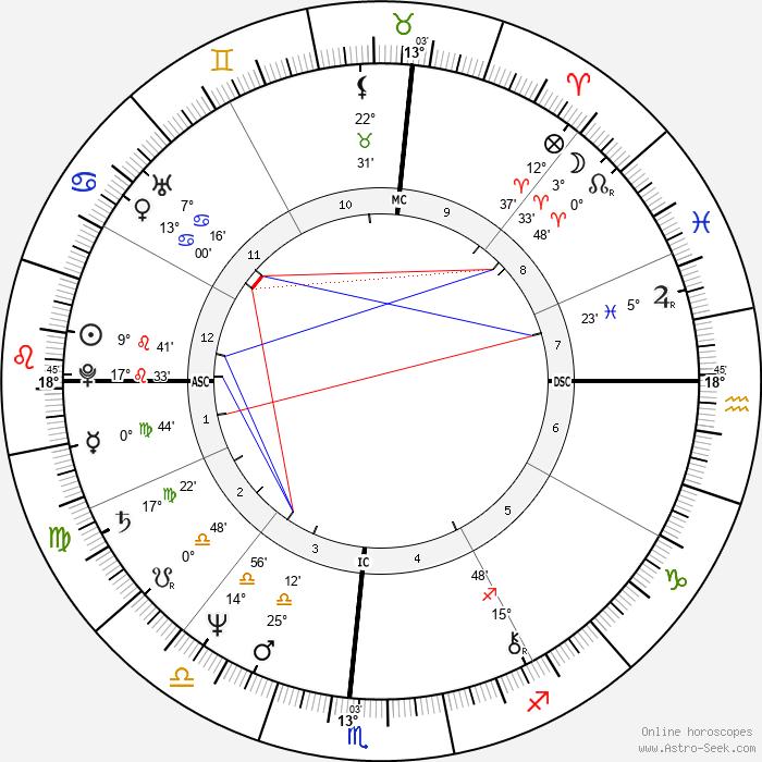 Lance Allan Ito - Birth horoscope chart