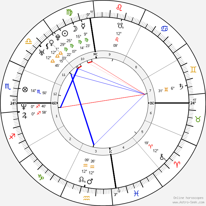Lance Armstrong - Birth horoscope chart