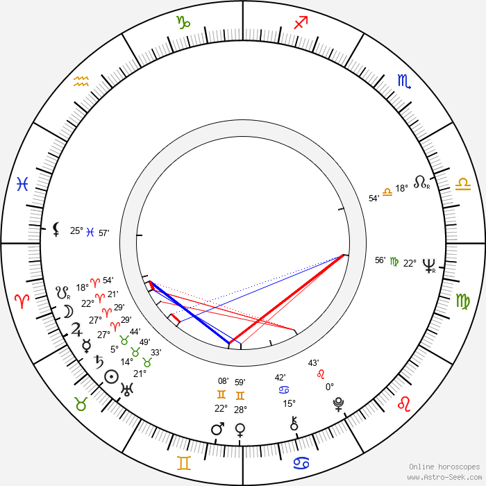 Lance Henriksen - Birth horoscope chart
