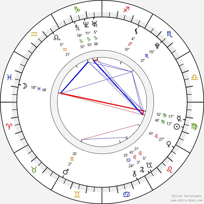 Lance Stephenson - Birth horoscope chart