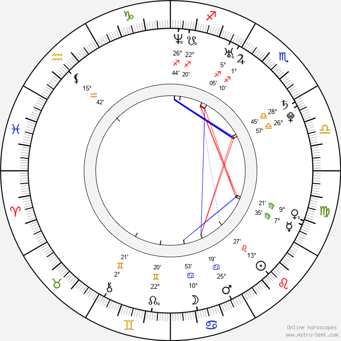 Landon Pigg - Birth horoscope chart
