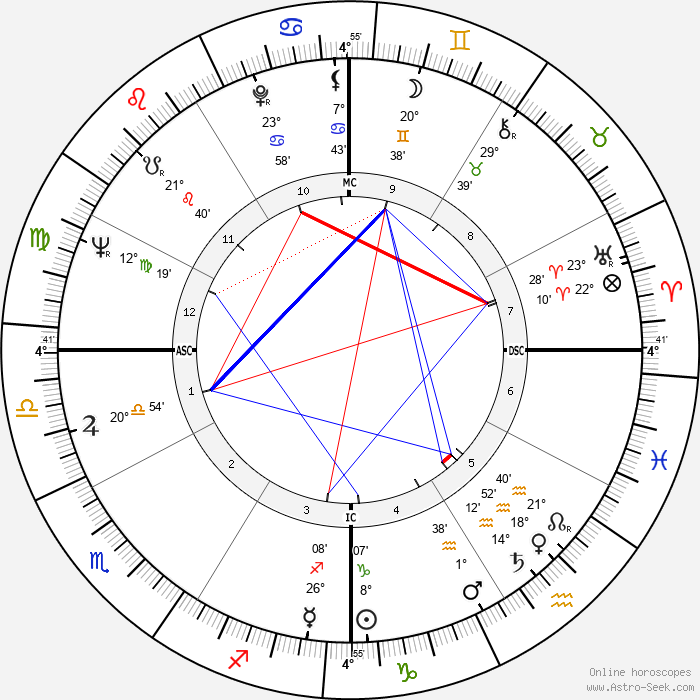 Lanny Steele - Birth horoscope chart