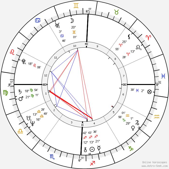 Lanny Wadkins - Birth horoscope chart