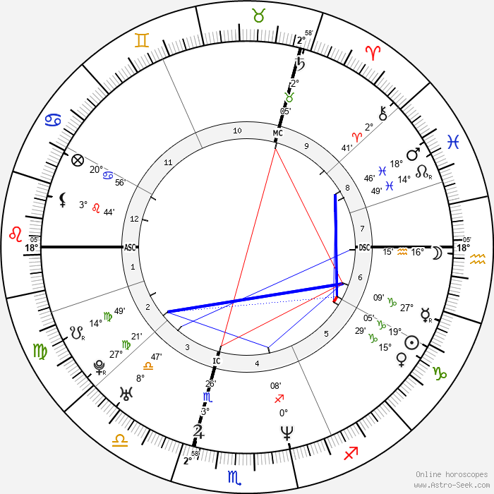 Lara Fabian - Birth horoscope chart