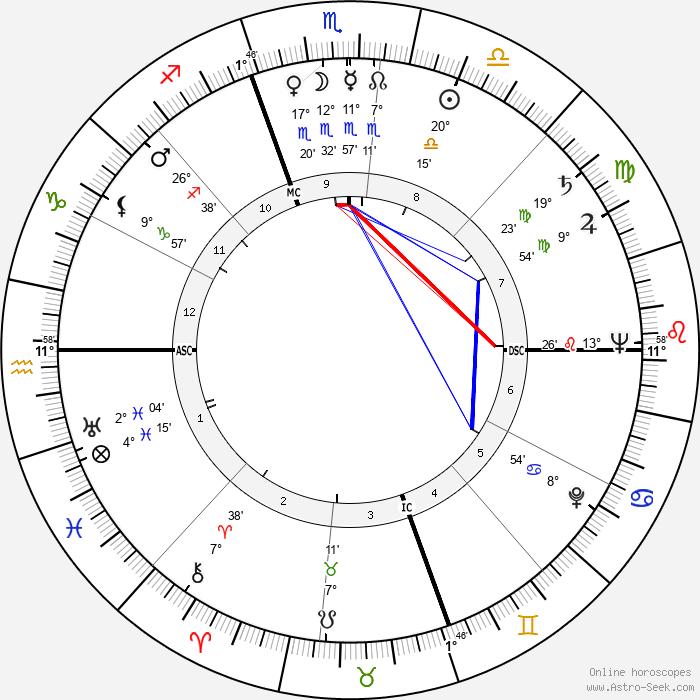 Laraine Day - Birth horoscope chart