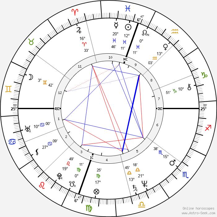 Laraine Newman - Birth horoscope chart