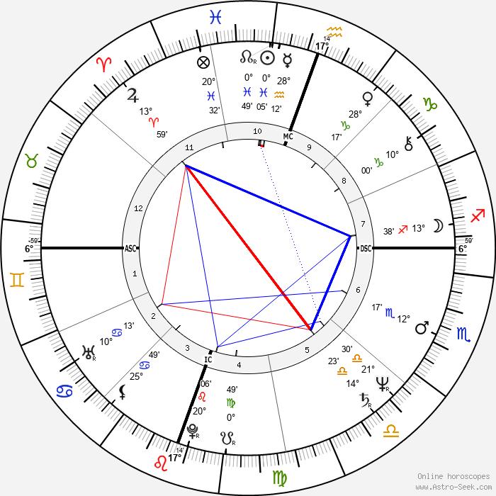 Lari Pittman - Birth horoscope chart