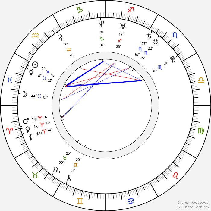 Larisa Bakurova - Birth horoscope chart