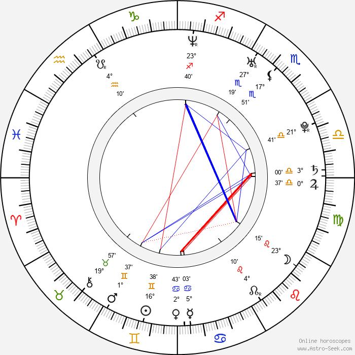 Larisa Oleynik - Birth horoscope chart