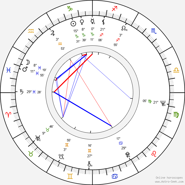 Larisa Shepitko - Birth horoscope chart