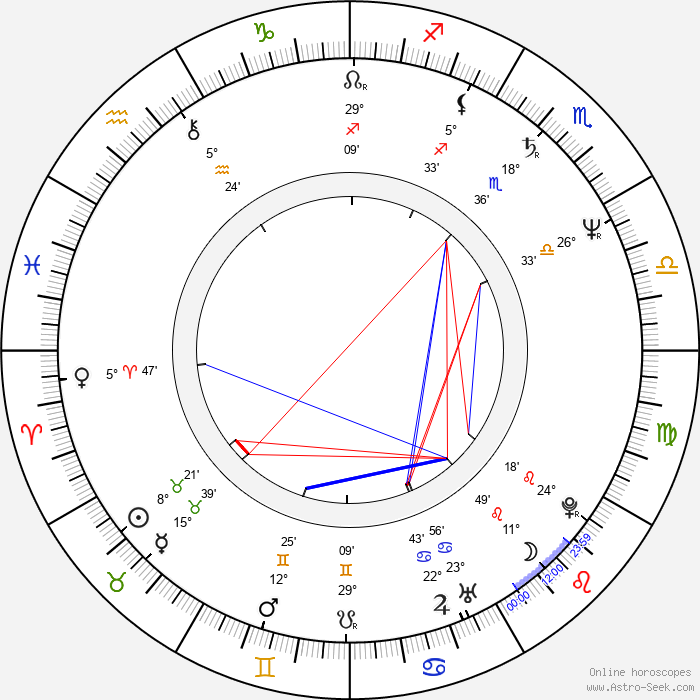 Larisa Udovichenko - Birth horoscope chart