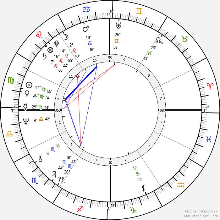 Larry Cox - Birth horoscope chart