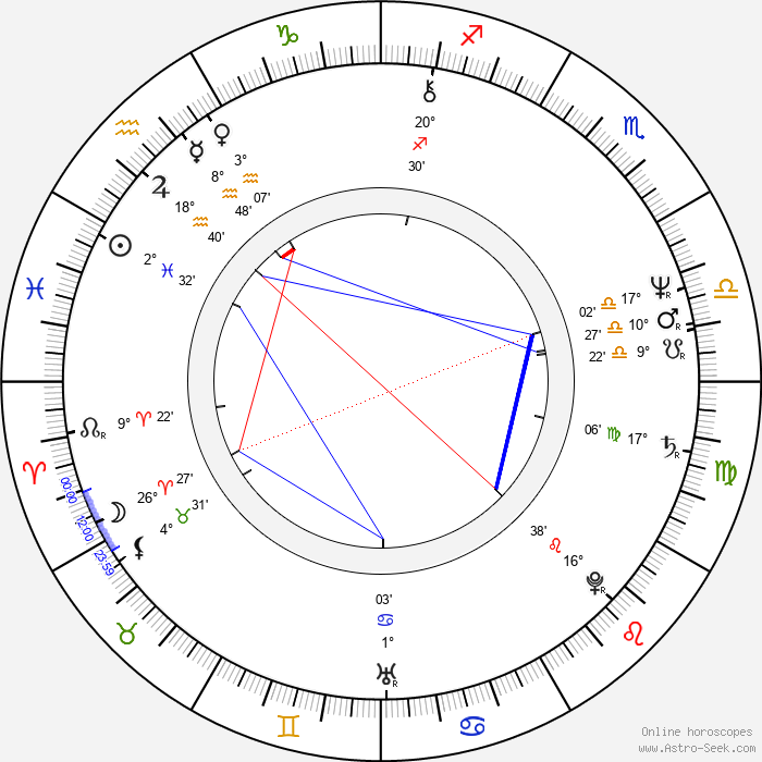 Larry Drake - Birth horoscope chart