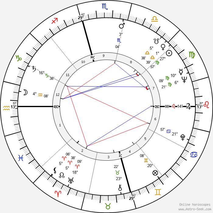 Larry Hagman - Birth horoscope chart