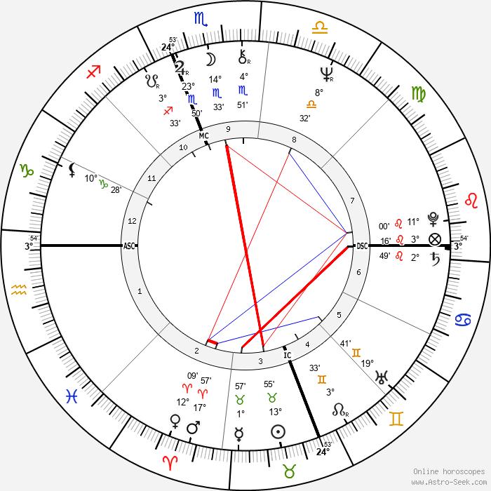 Larry Hisle - Birth horoscope chart