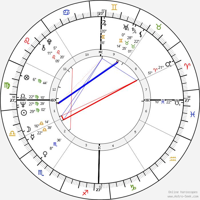 Larry Jones - Birth horoscope chart