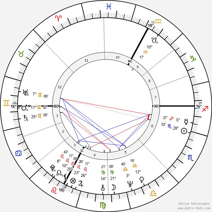 Larry Mahan - Birth horoscope chart