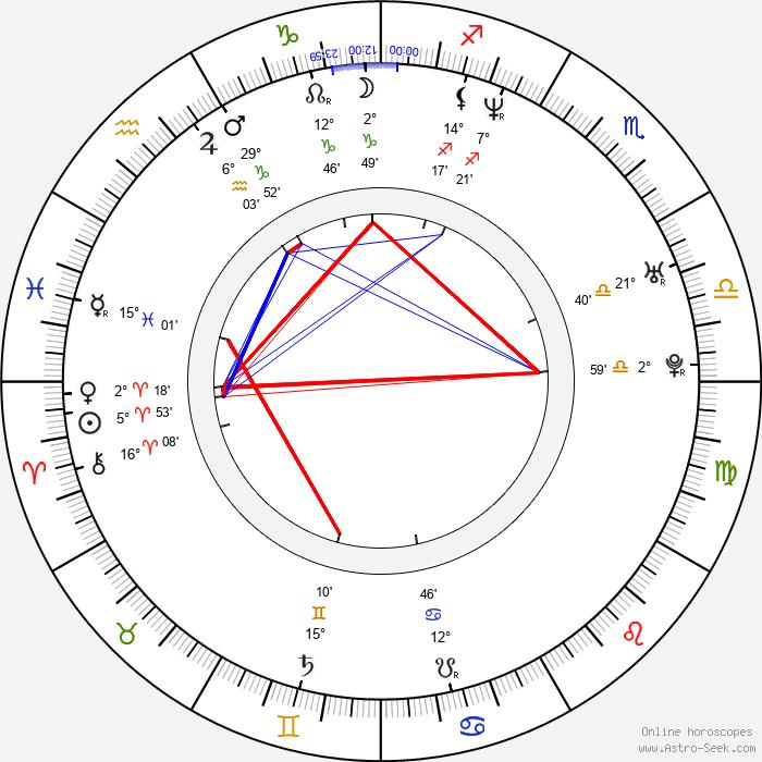 Larry Page - Birth horoscope chart