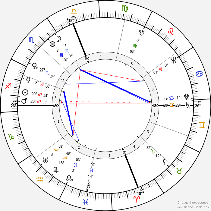 Larry Parks - Birth horoscope chart