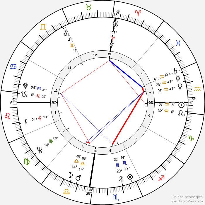 Larry Sherry - Birth horoscope chart