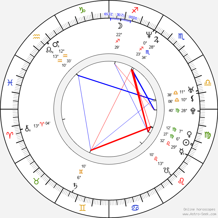 Lars Frederiksen - Birth horoscope chart