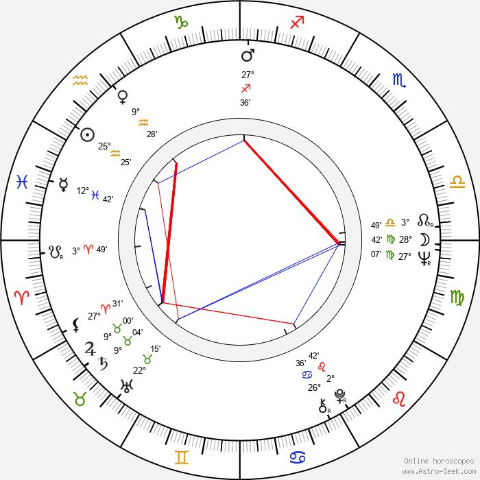 Lars Passgård - Birth horoscope chart