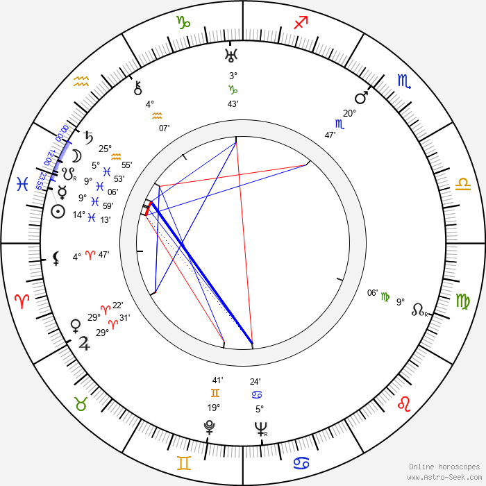 Laslo Benedek - Birth horoscope chart
