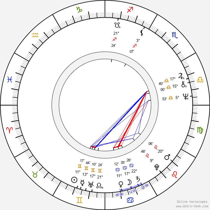 Lasse Hallström - Birth horoscope chart