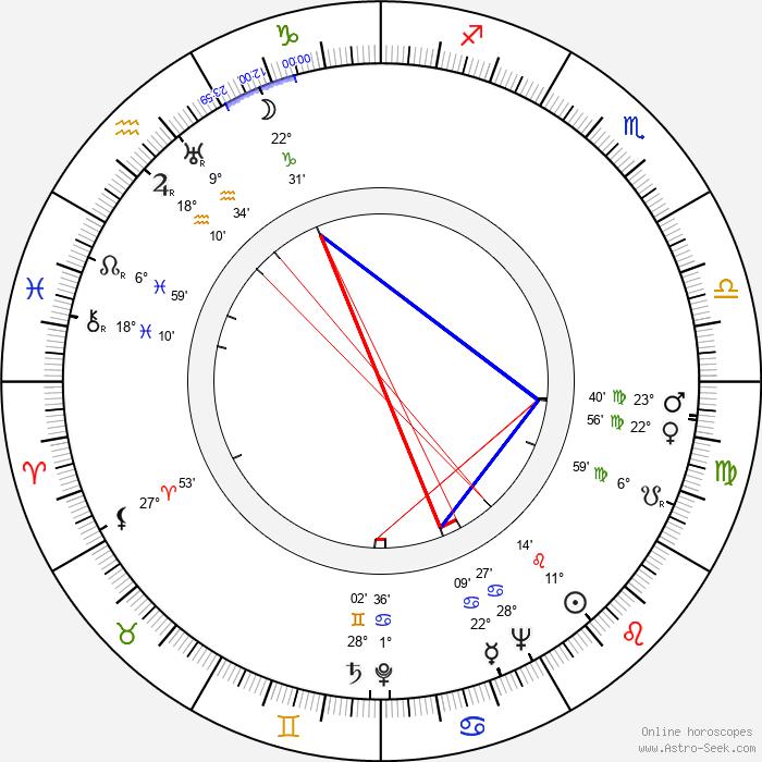 Lasse Viljas - Birth horoscope chart