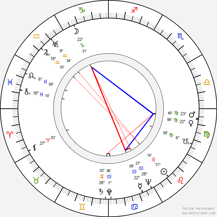 Lasse Viljas - Birth horoscope chart