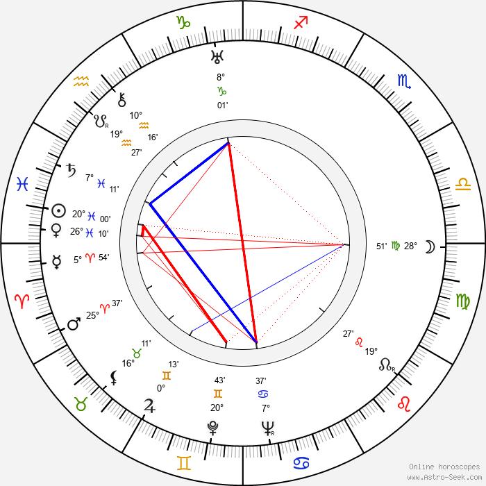László Bánhidi - Birth horoscope chart