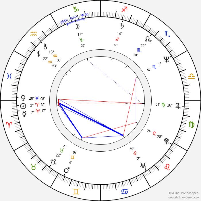 László I. Kish - Birth horoscope chart