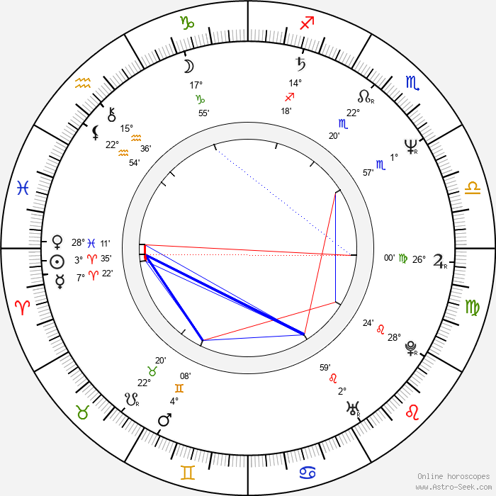 László I. Kish - Birth horoscope chart