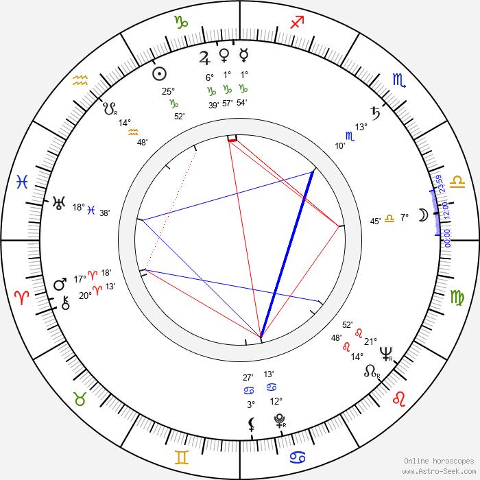 László Inke - Birth horoscope chart