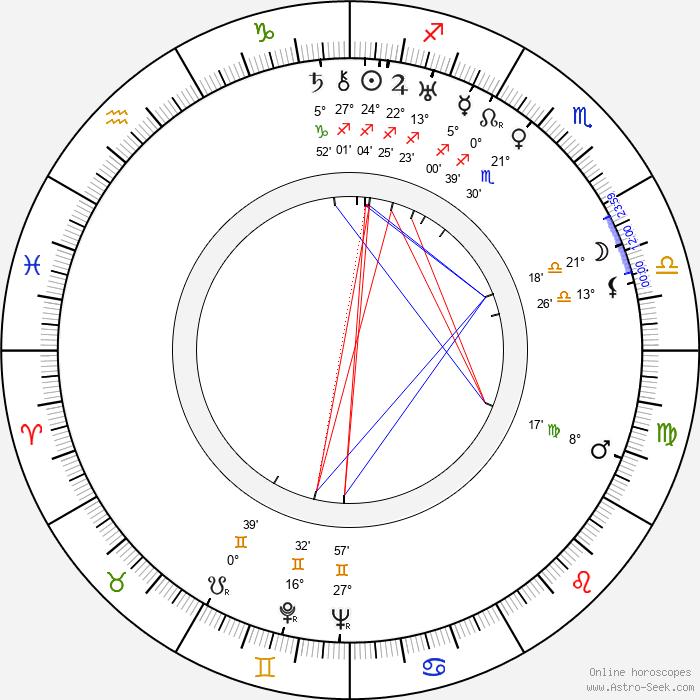 László Kalmár - Birth horoscope chart