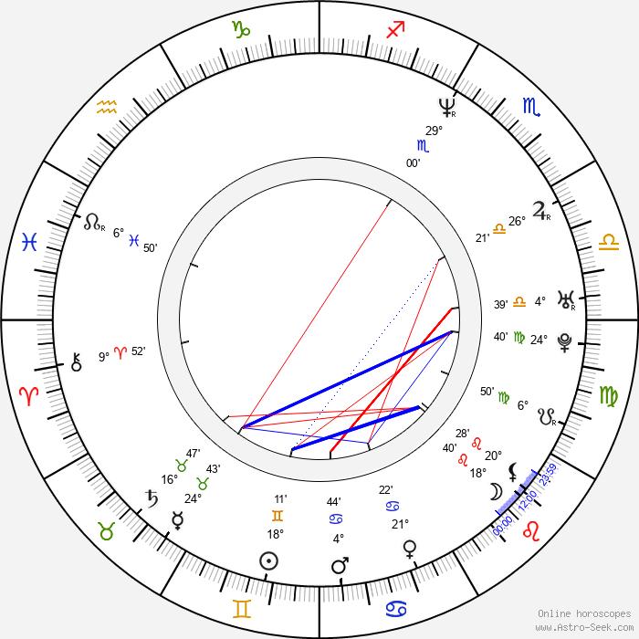László Kassai - Birth horoscope chart
