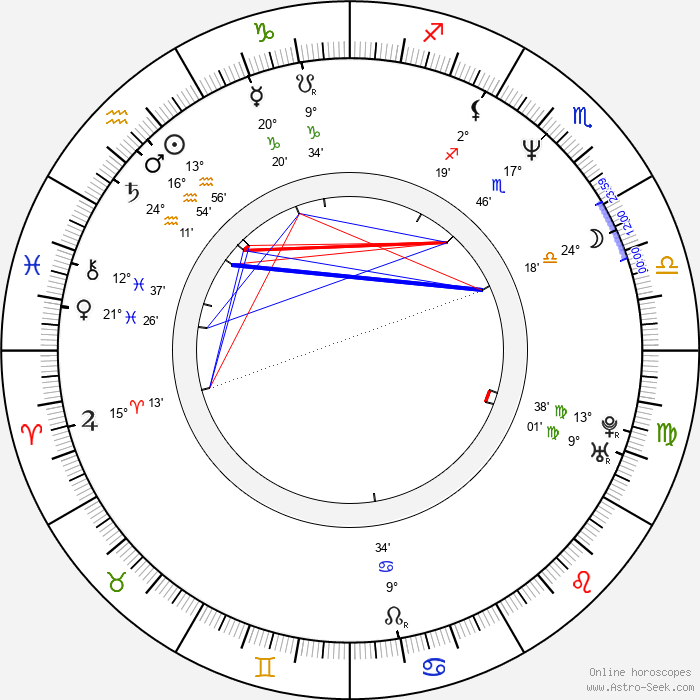 Latham Gaines - Birth horoscope chart