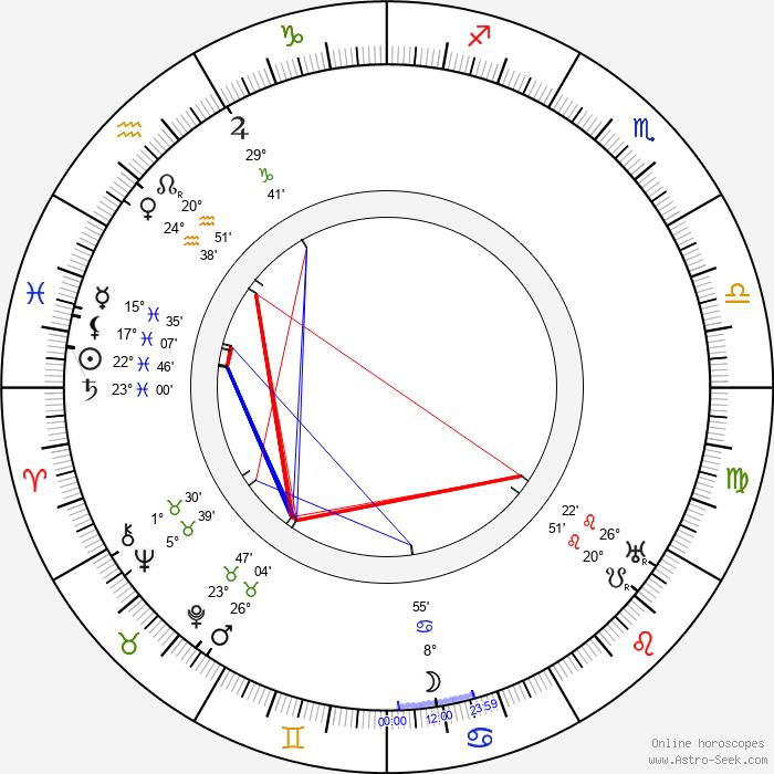 Lau Lauritzen - Birth horoscope chart