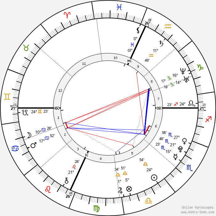 Laura Abigail Haefeli - Birth horoscope chart