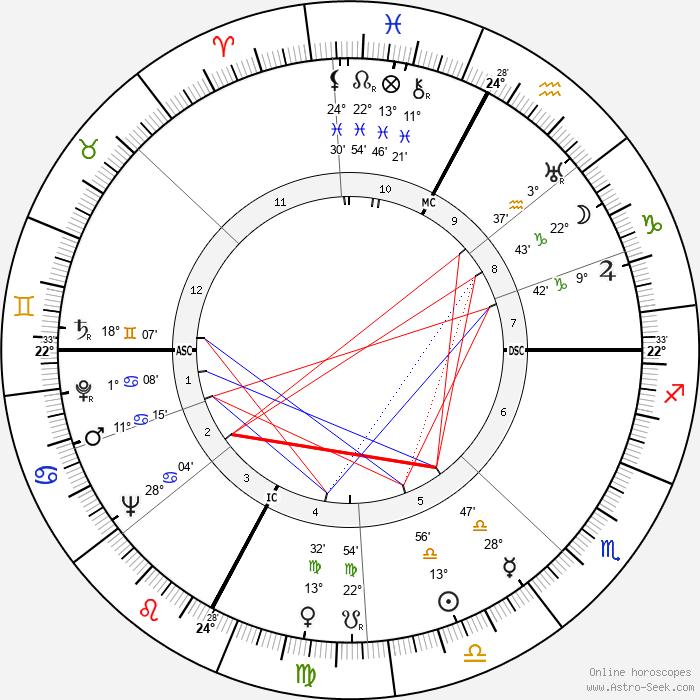 Laura Adani - Birth horoscope chart