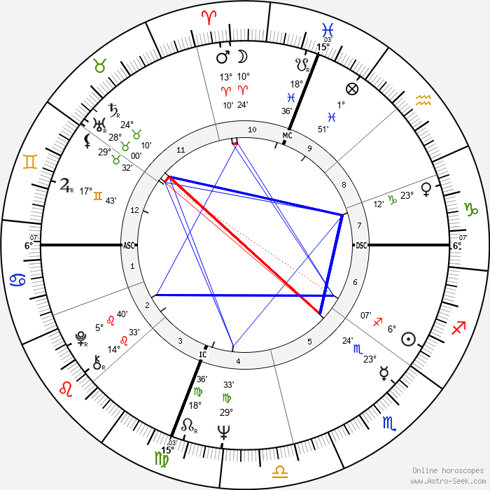 Laura Antonelli - Birth horoscope chart