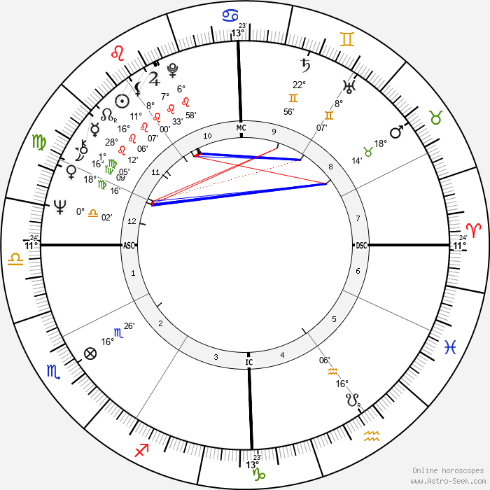 Laura Biagiotti - Birth horoscope chart