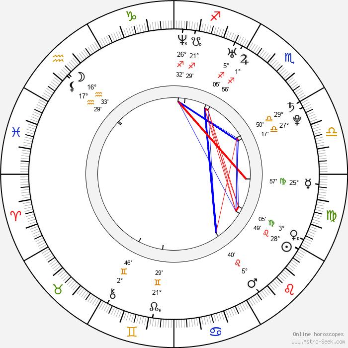Laura Breckenridge - Birth horoscope chart