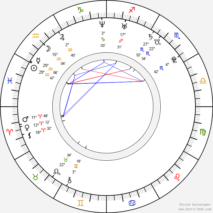 Laura Brown - Birth horoscope chart