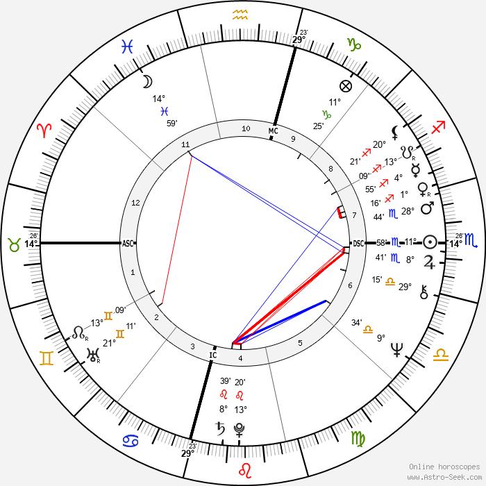Laura Bush - Birth horoscope chart