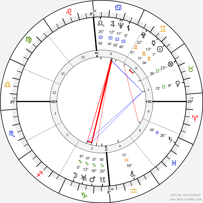 Laura Carli - Birth horoscope chart
