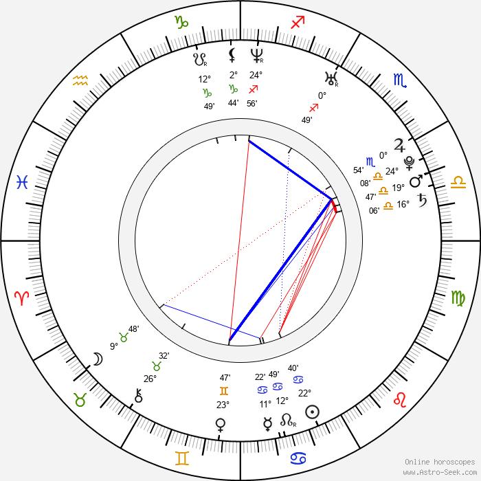 Laura Chiatti - Birth horoscope chart