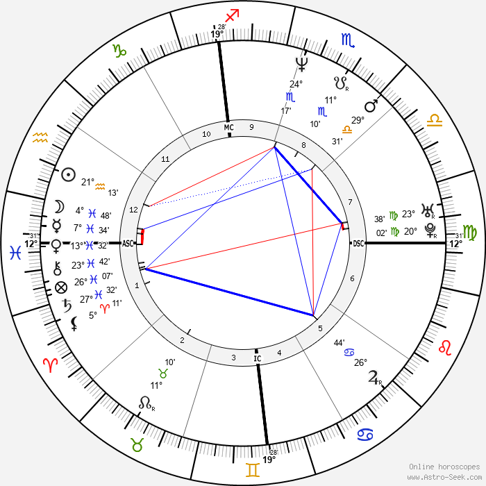Laura Dern - Birth horoscope chart