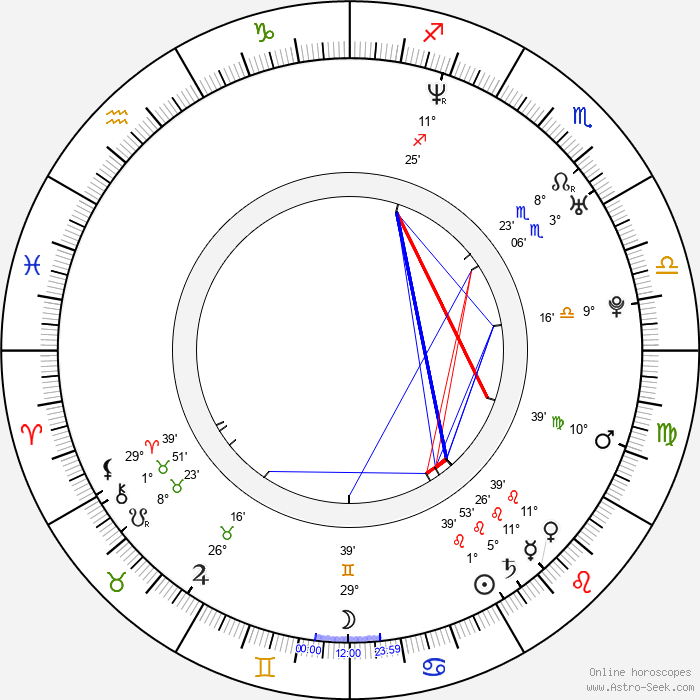 Laura Fraser - Birth horoscope chart